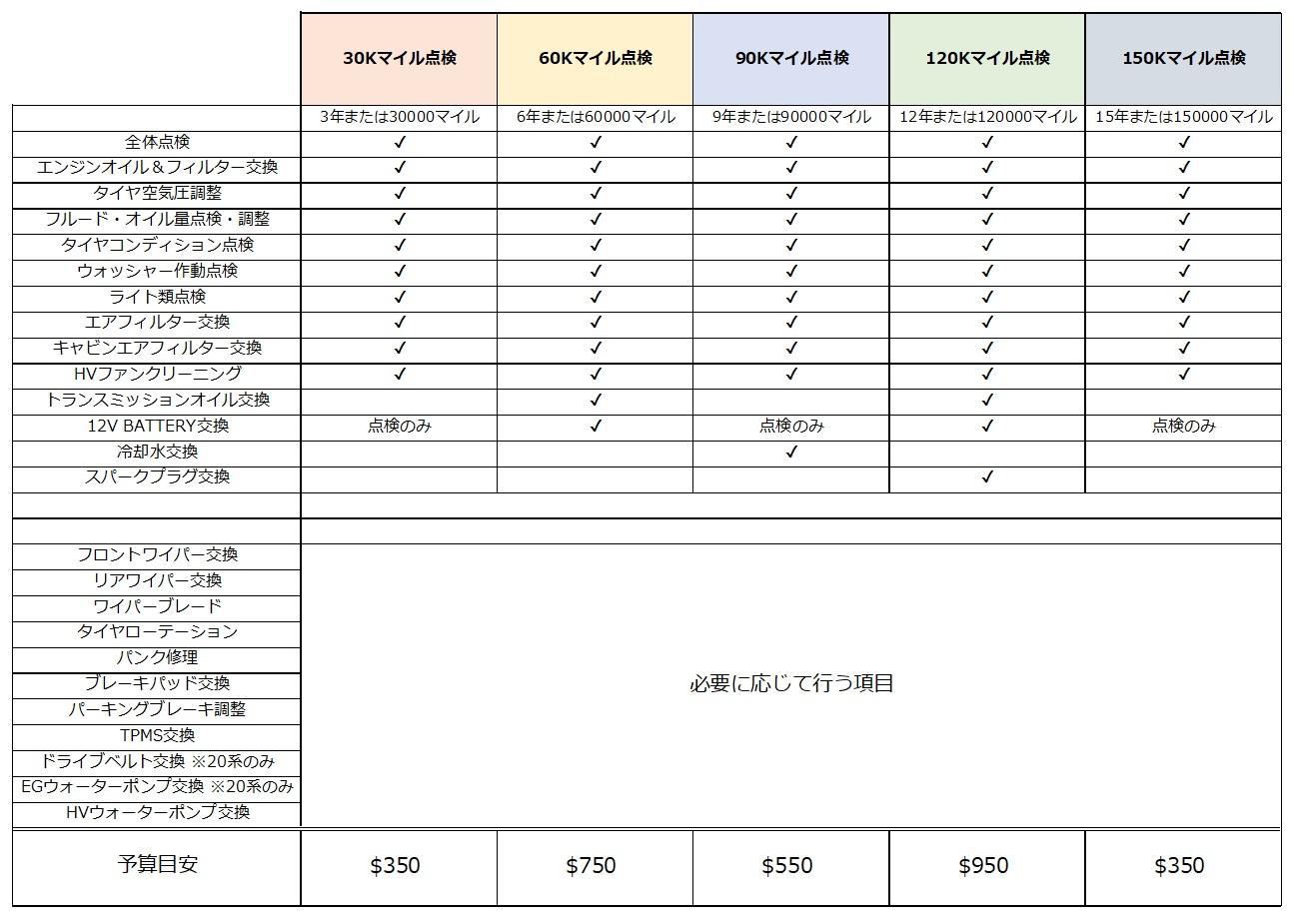 エコドライブ推奨メンテナンススケジュール